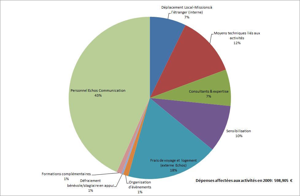 Graphique dépenses 2009
